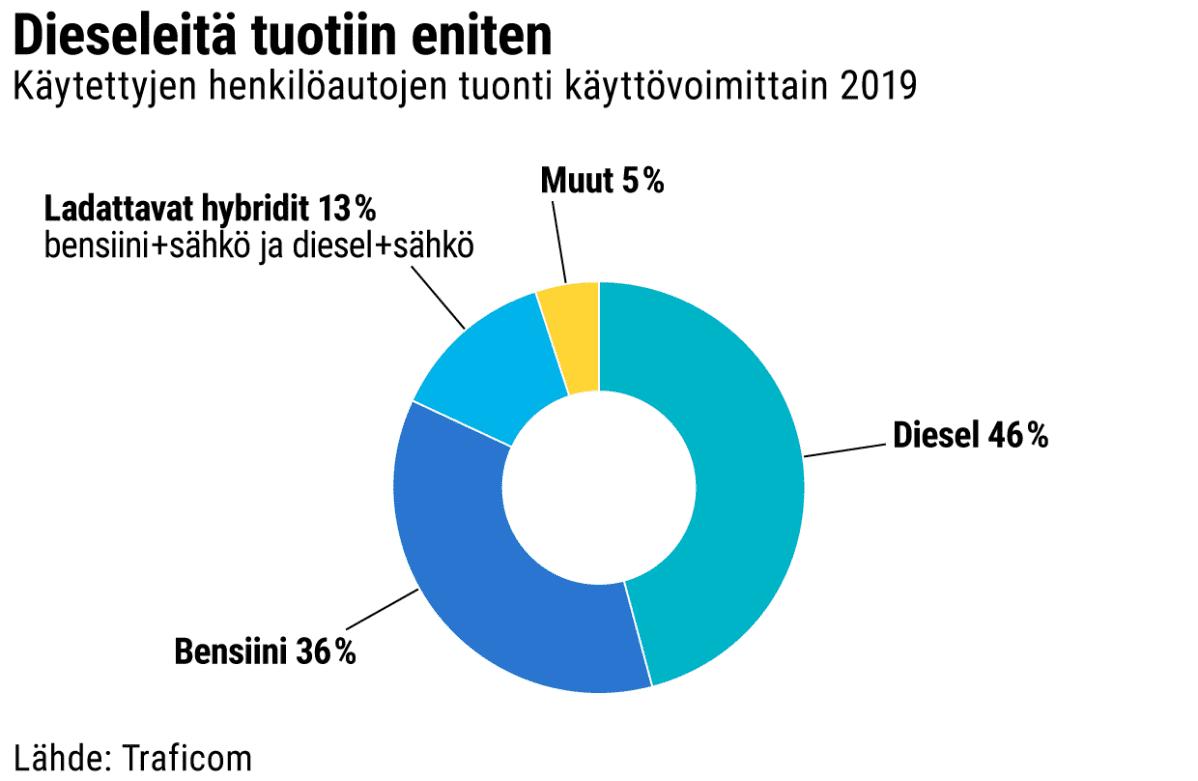 Käytettyjen henkilöautojen tuonti käyttövoimittain 2019 -grafiikka. Diesel 46%, Bensiini 36%, Ladattavat hybridit 13%(bensiini/sähkö+diesel/sähkö), muut 5%. Lähde: Traficom.