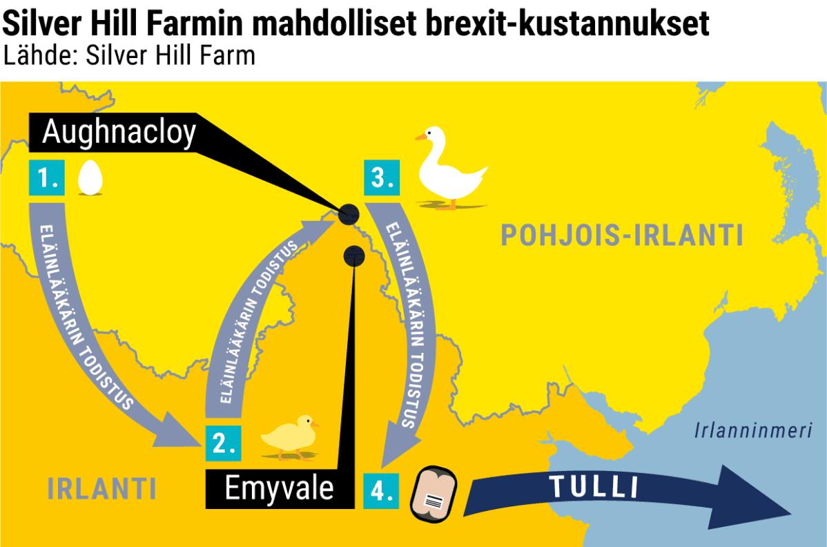Silver Hill Farmin mahdolliset brexit-kustannukset -grafiikka