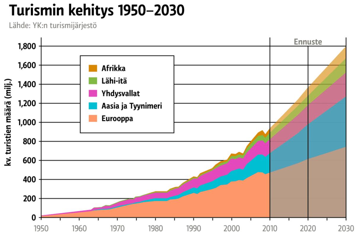 Turismin kehitys 1950–2020