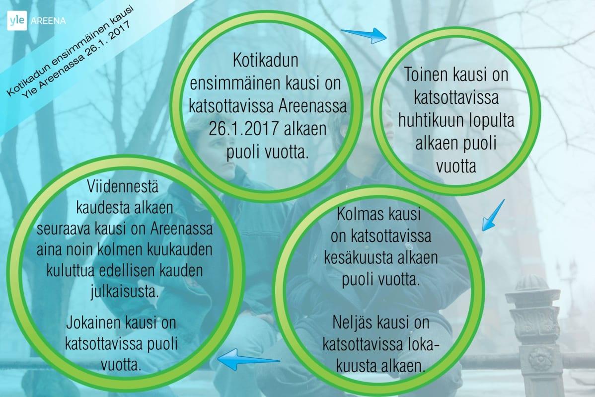 Kotikadun Areena-julkaisu.