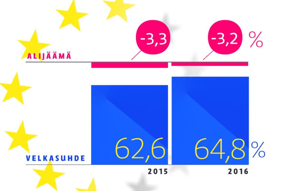 EU:n talousennuste -graafi. Suomen velkasuhde vuonna 2015 on ennusteissa 62,6 %, mutta ensi vuonna jo 64,8%.