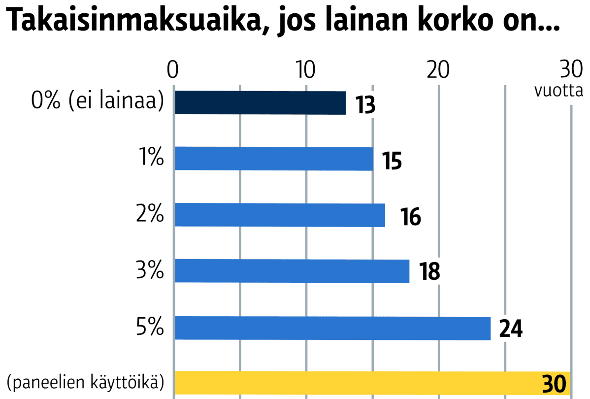 Takaisinmaksuaika, jos lainan korko on... 0% (ei lainaa) 13 vuotta 1% 15 vuotta 2% 16 vuotta 3% 18 vuotta 5% 24 vuotta paneelien käyttöikä 30 vuotta
