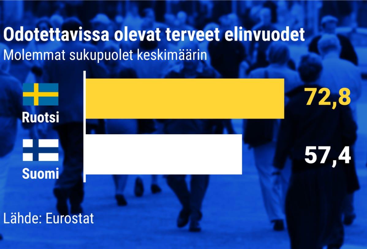 Ruotsalaisten ja suomalaisten odotettavissa olevat terveet elinvuodet