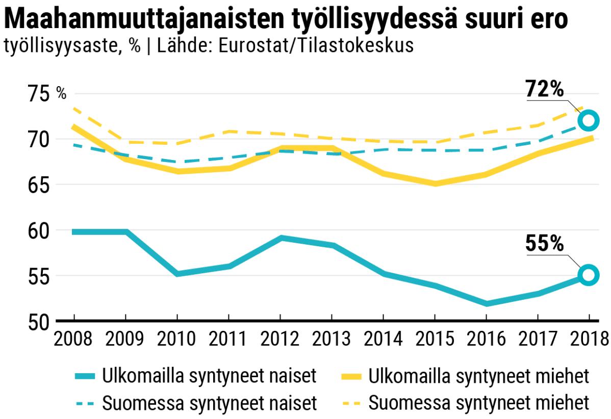 Graafinen esitys maahanmuuttajanaisten ja -miesten työllisyysasteesta verrattuna Suomessa syntyneisiin naisiin ja miehiin vuosina 2008–2018.  Maahanmuuttajanaisten työllisyysprosentti on pysynyt alle 60% viimeisen 10 vuoden ajan ja vuonna 2018 se oli 55%. Kun taas Suomessa syntyneiden naisten työllisyysprosentti on ollut yli 65% viimeisen 10 vuoden ajan ja vuonna 2018 se oli 72%.