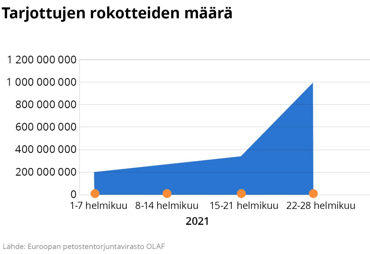 Tarjottujen Rokotteiden määrä.