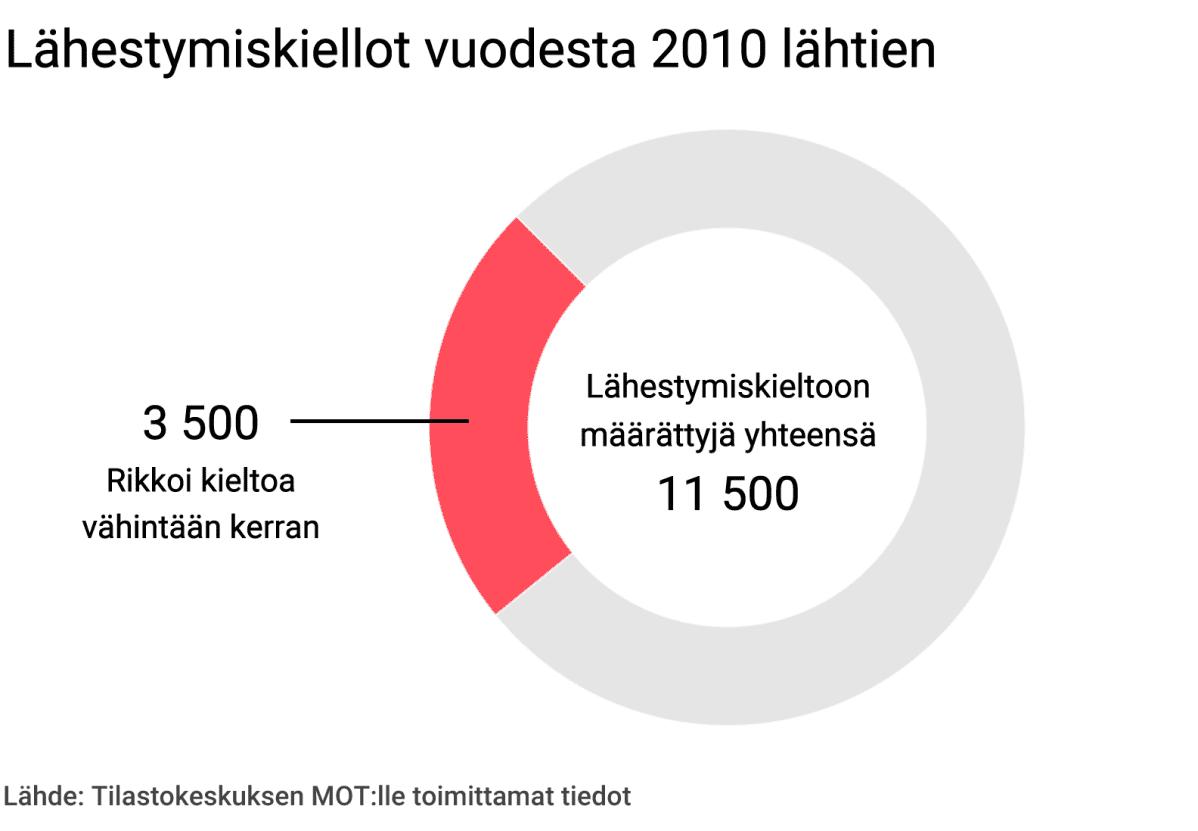 Lähestymiskiellot vuodesta 2010 lähtien