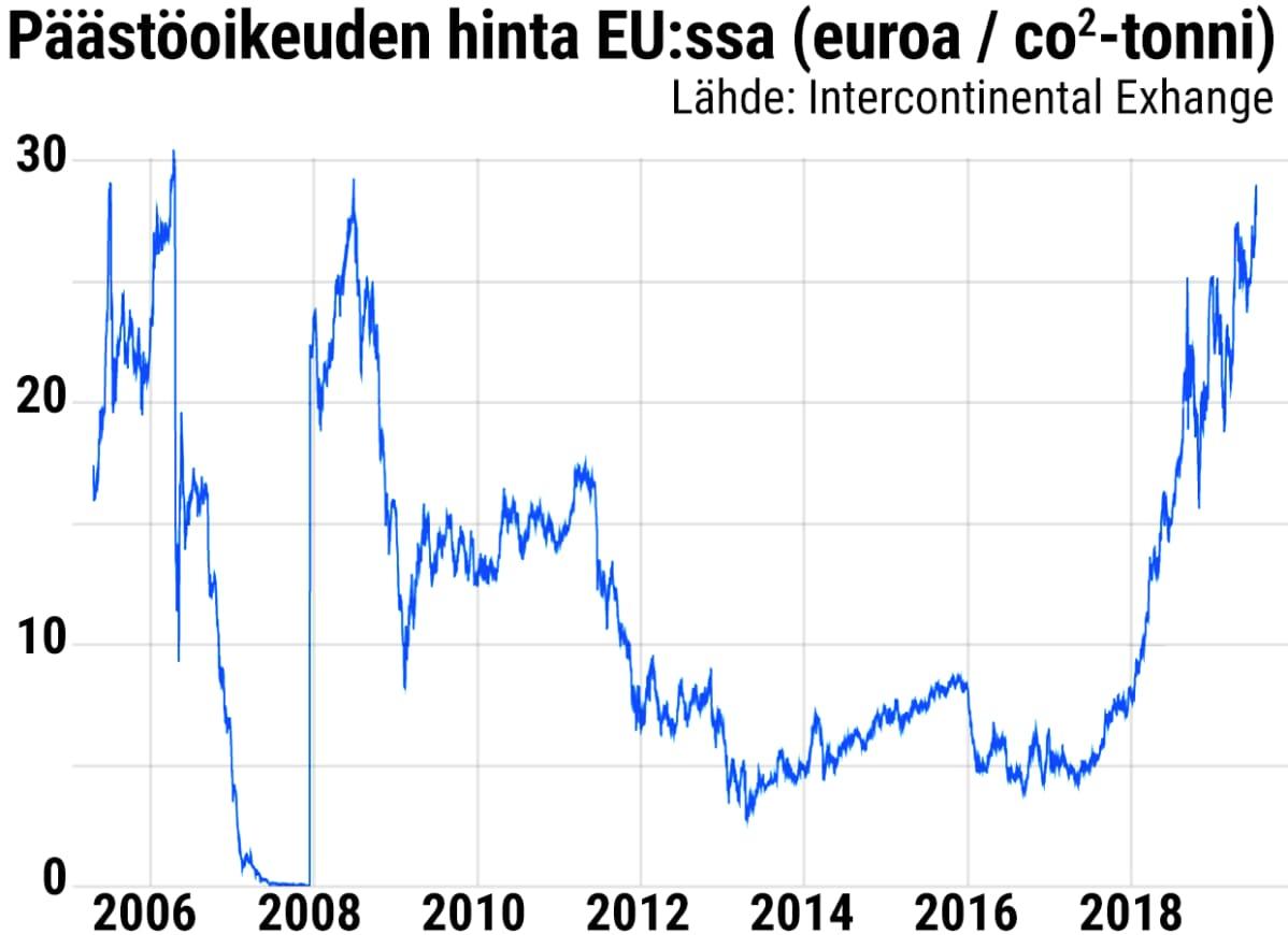 Grafiikka päästöoikeuden hinnasta eu:ssa