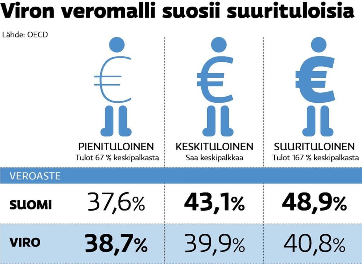 Tästä Viron veromallissa on kyse.