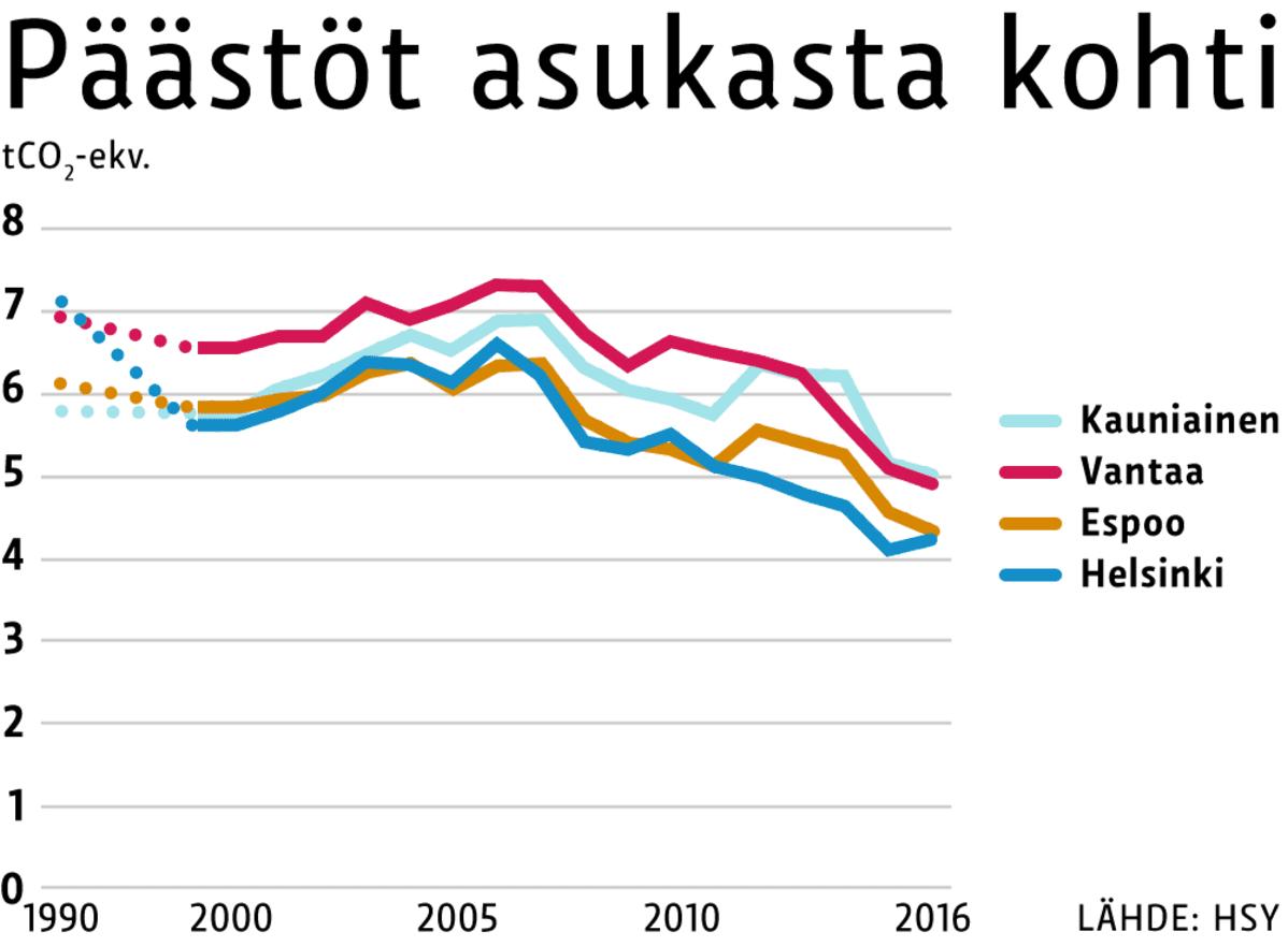 Helsinkiläisten päästöt asukasta kohti ovat edelleen pääkaupunkiseudun pienimmät.