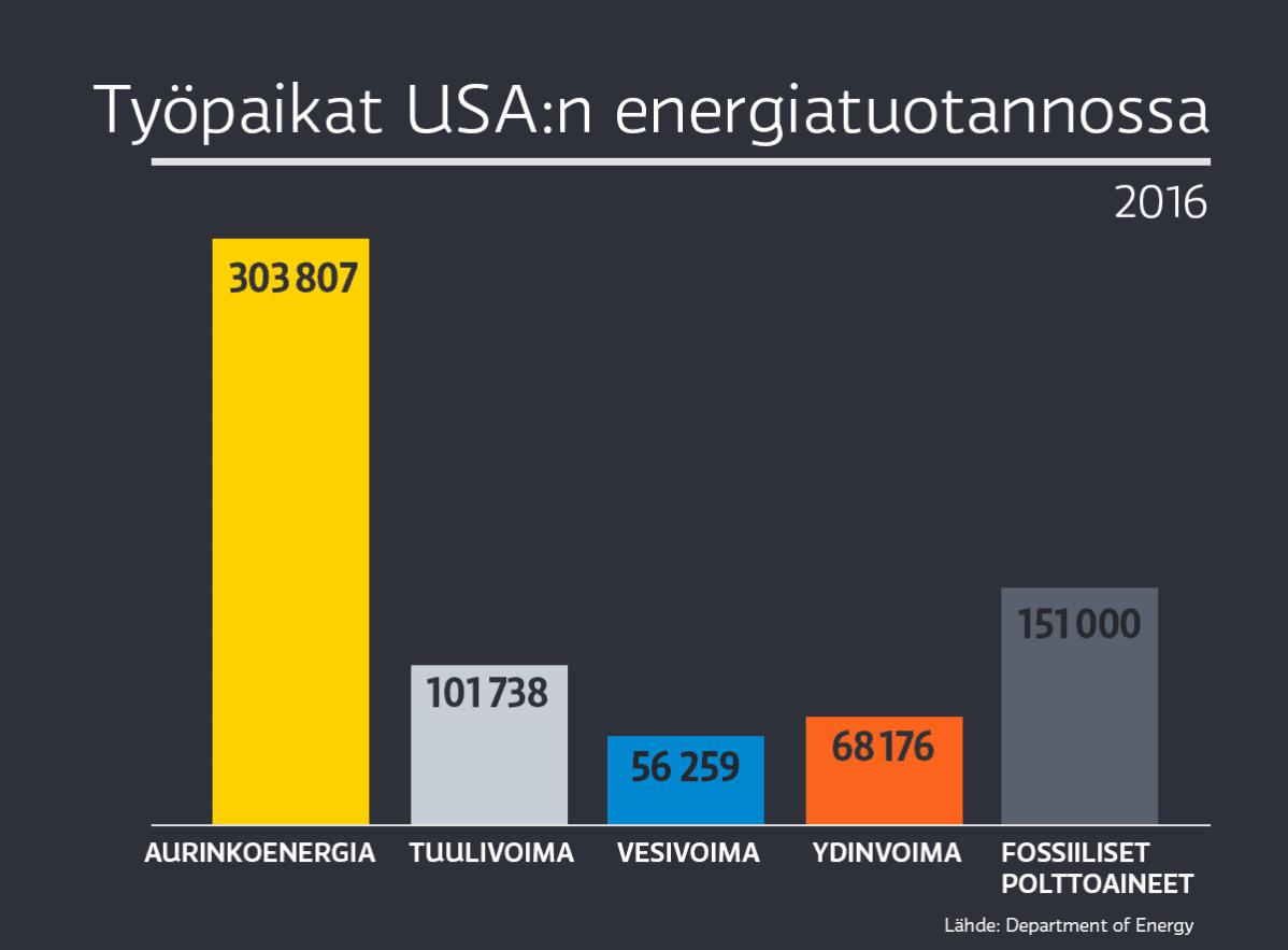 Työpaikat USA:n energiantuotannossa vuonna 2016.