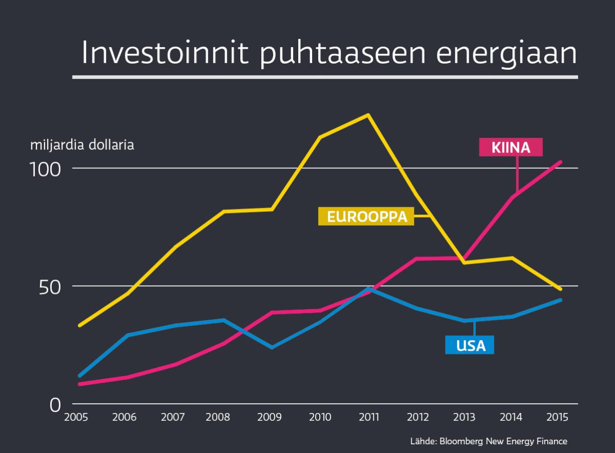 Investoinnit puhtaaseen energiaan viimeisen 10 vuoden aikana.