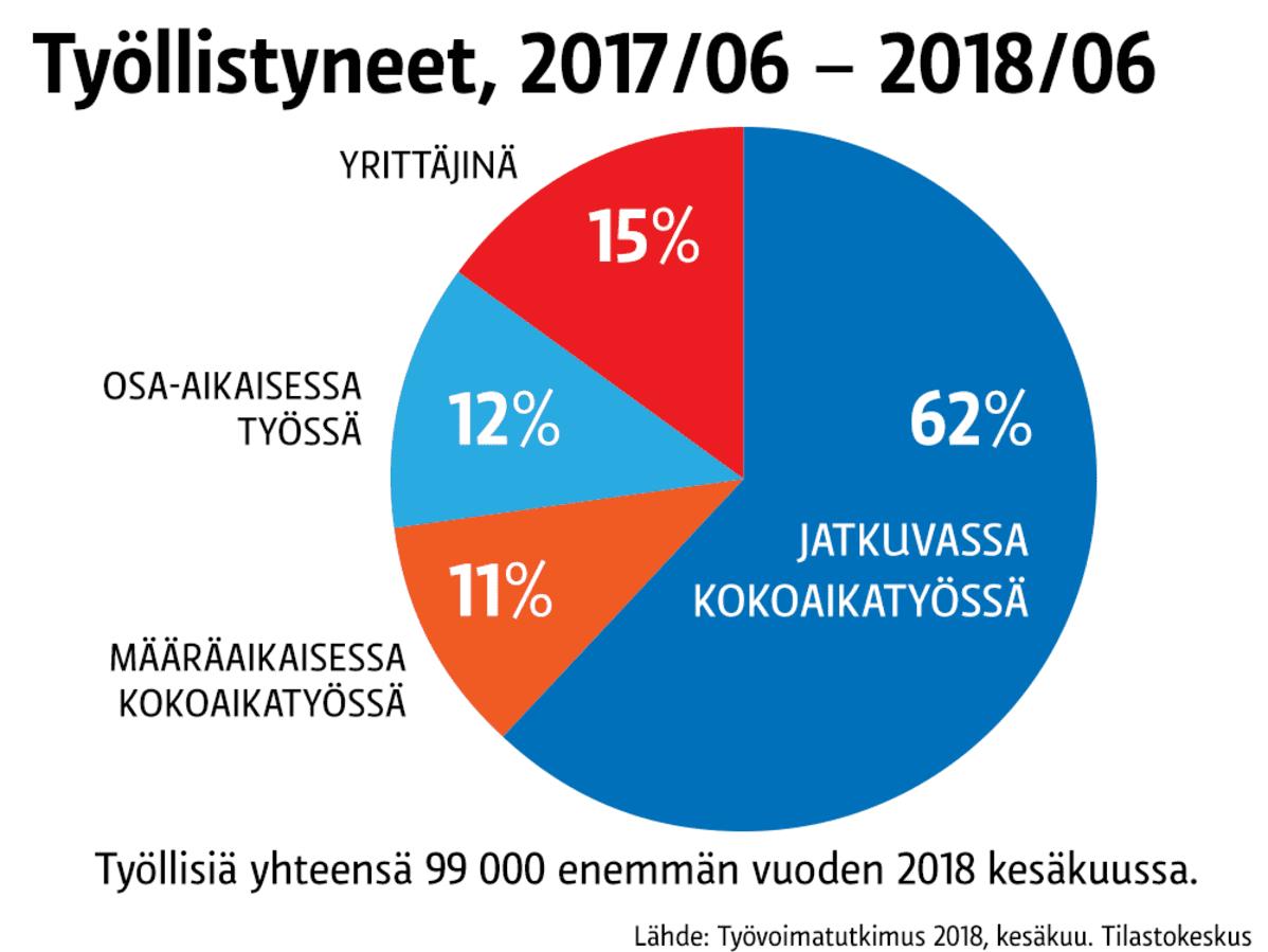 Tilastografiikka työllistyneistä.