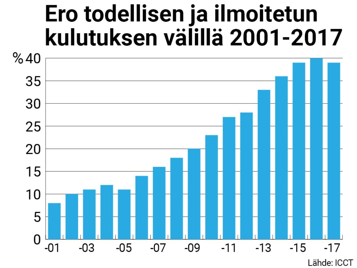 Tilastografiikka todellisen ja ilmoietun kulutuksen erosta.