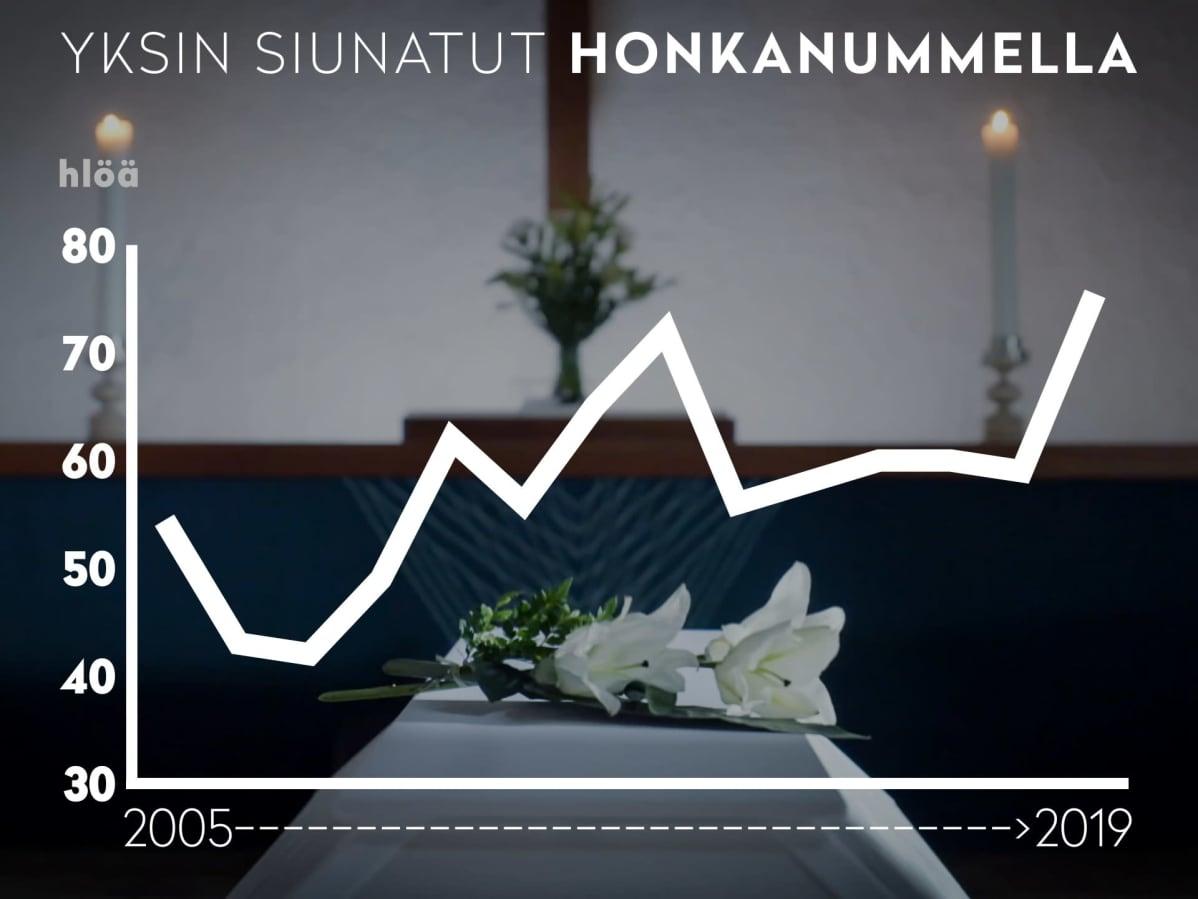 Tilasto yksin siunatuista 2005-2019