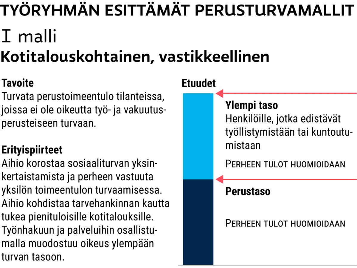 1. perusturvamalli