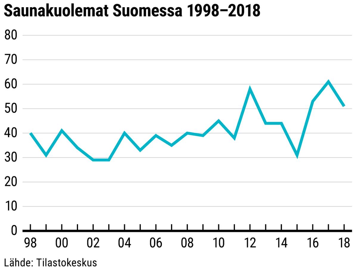 Saunakuolemat Suomessa 1998–2018 -grafiikka.