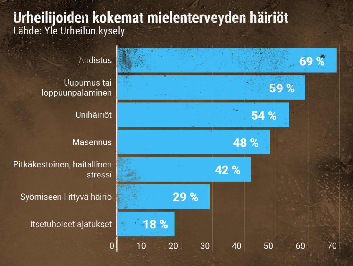 Huippu-urheilijoiden kokemat mielenterveyden häiriöt Yle Urheilun kyselyssä.