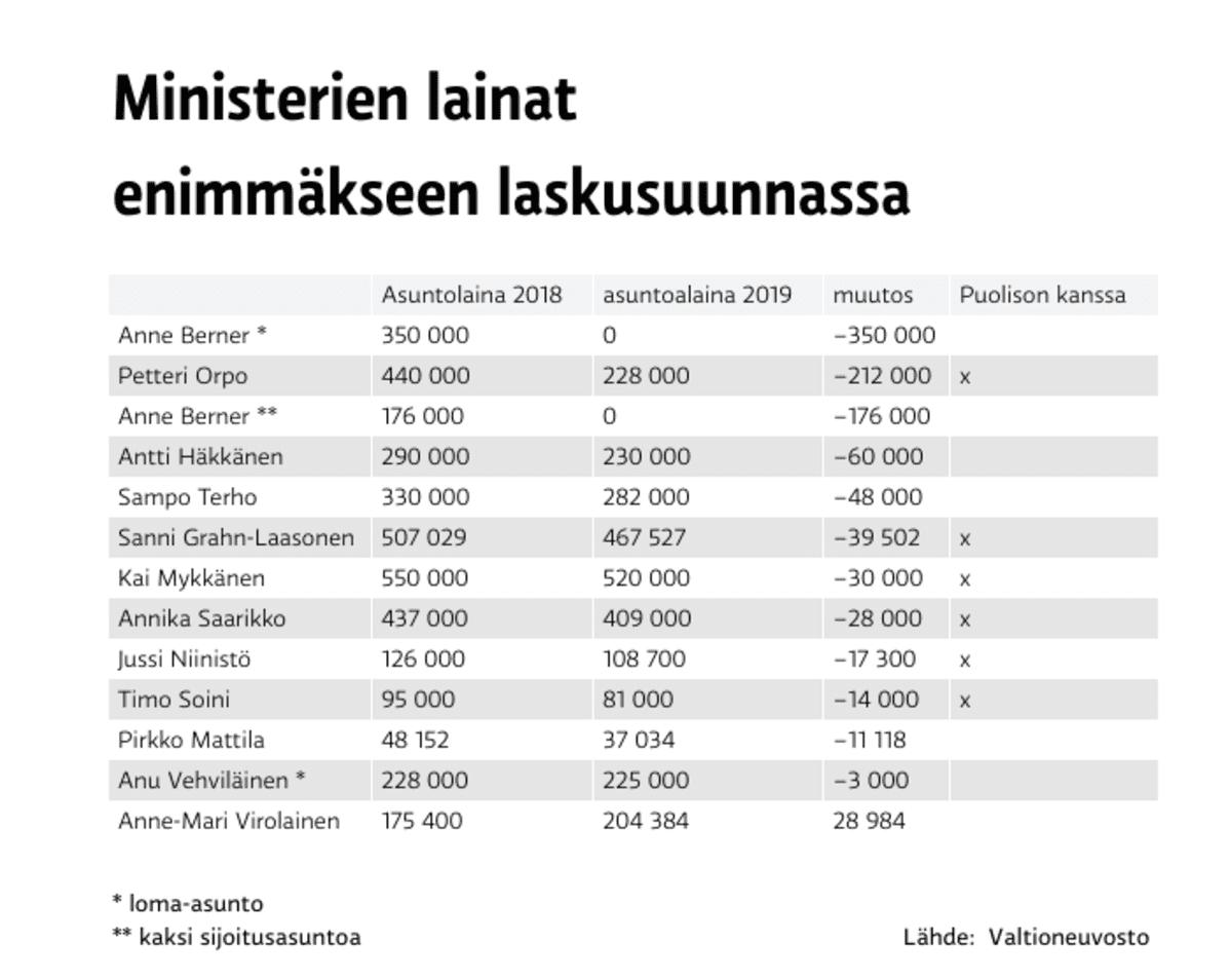 Ministerien lainat