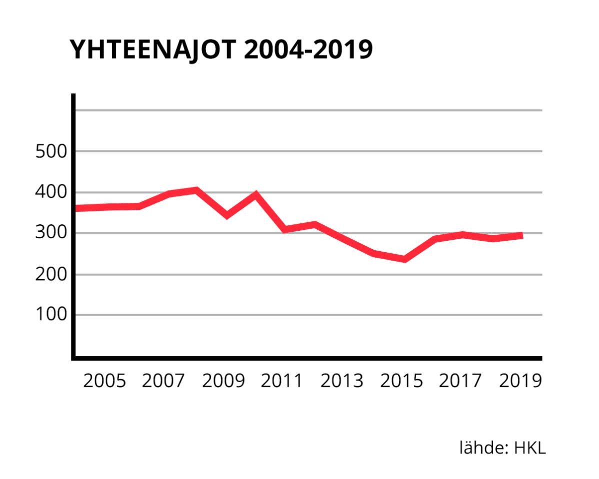 Raitiovaunujen yhteenajot 2004-2019.
