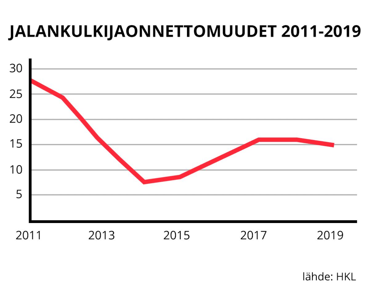 Jalankulkijaonnettomuudet 2011-2019.
