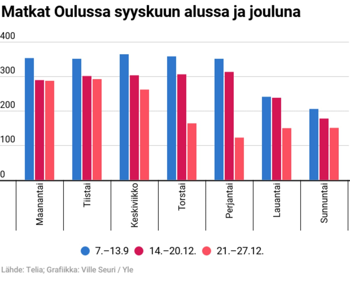 Grafiikka kaupungin sisäisistä matkoista Oulussa syyskuun alussa ja joulun aikaan 2020.