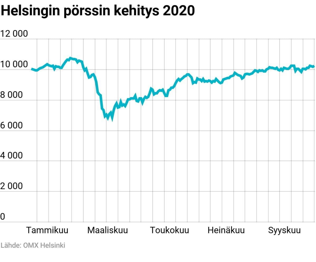 Helsingin pörssin yleisindeksi 2020