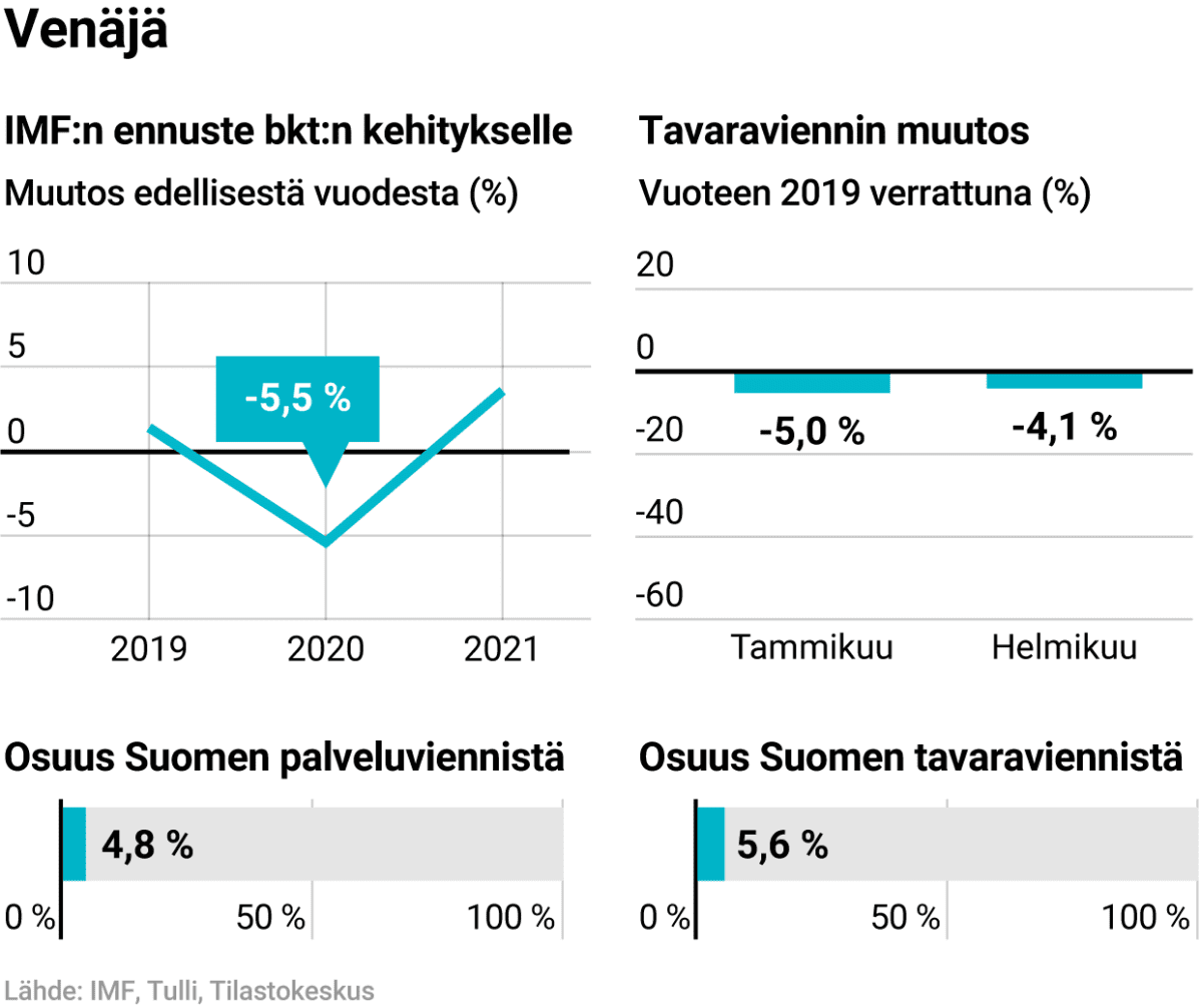IMF:n ennuste Venäjän bkt:n kehitykselle ja Venäjän osuus Suomen viennistä