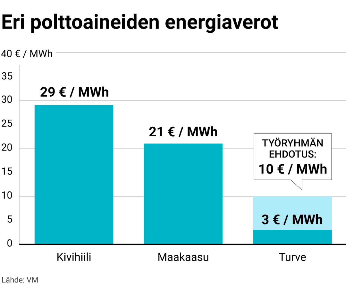 Eri polttoaineiden energiaverot