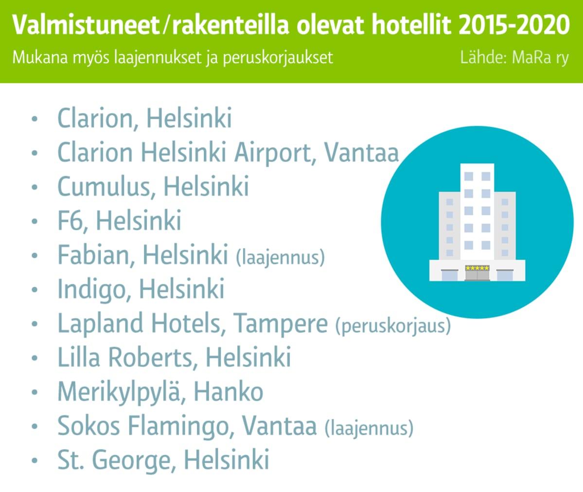 Lista valmistuneista/rakenteilla olevista hotelleista Suomessa 2015-2020.