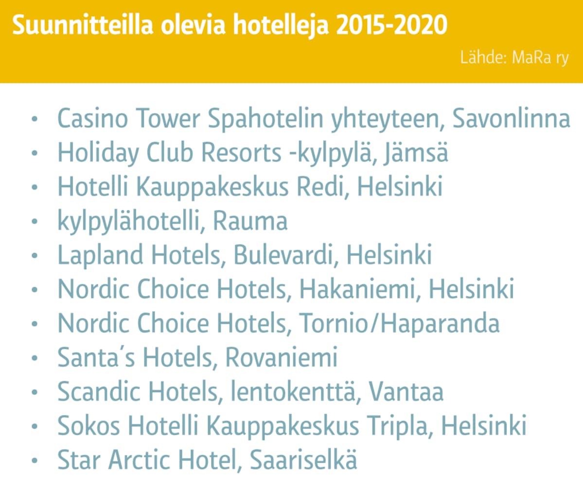 Lista suunnitteilla olevista hotelleista Suomessa 2015-2020.