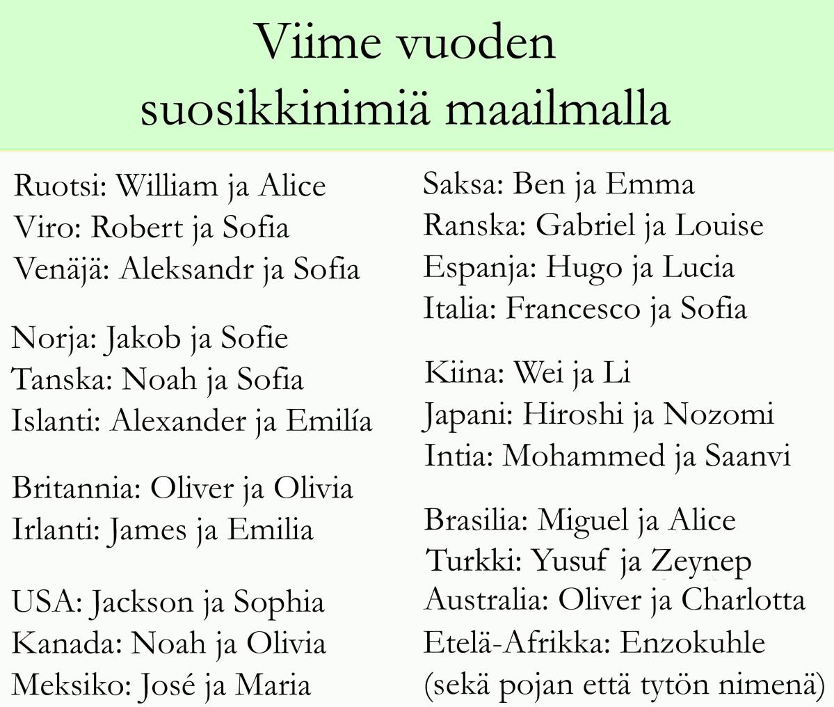 Vuoden 2017 suosituimmat nimet 21 valtiossa.