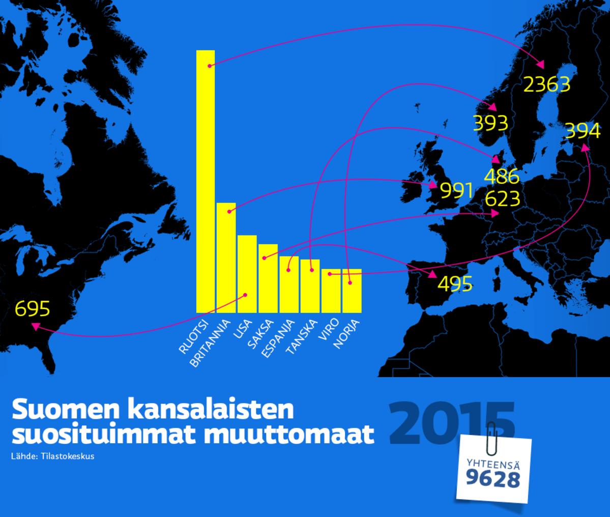 Lähes 10 000 suomalaista muutti ulkomaille viime vuonna – tässä ... 2dd07381bb