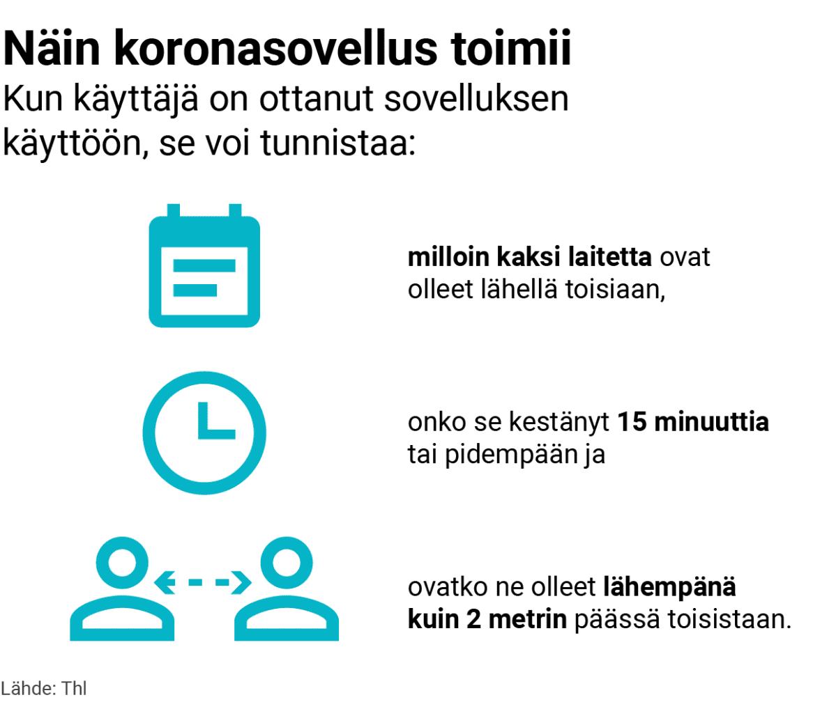Grafiikka, joka kertoo, miten koronasovellus toimii. Kun käyttäjä on ottanut sovelluksen käyttöön, se voi tunnistaa milloin kaksi laitetta ovat olleet lähellä toisiaan, onko se kestänyt 15 minuuttia tai pidempään ja ovatko ne olleet lähempänä kuin 2 metrin päässä toisistaan. Lähde: Thl