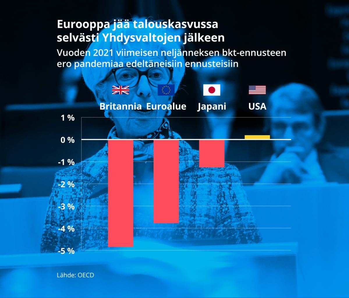 Grafiikka näyttää bkt-ennusteiden muutoksen verrattuna pandemiaa edeltävään aikaan. Eurooppa jää talouskasvussa selvästi Yhdysvaltojen jälkeen.