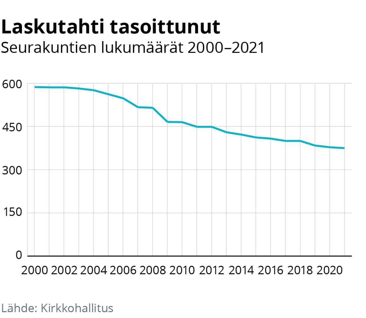 Viivadiagrammi seurakuntien määristä v 2000-2021