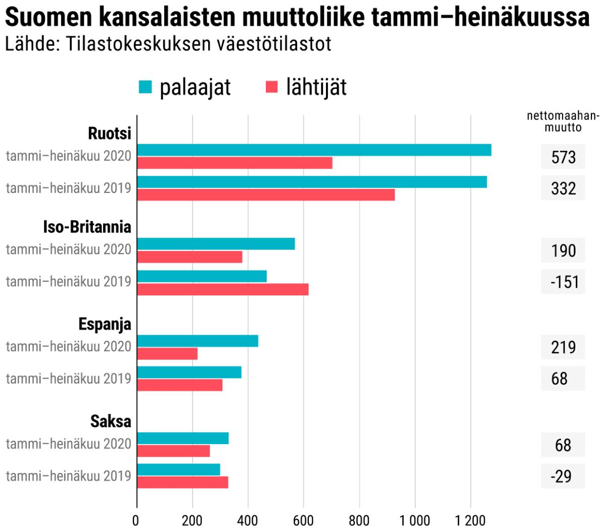 Suomen kansalaisten muuttoliike tammi–heinäkuussa.