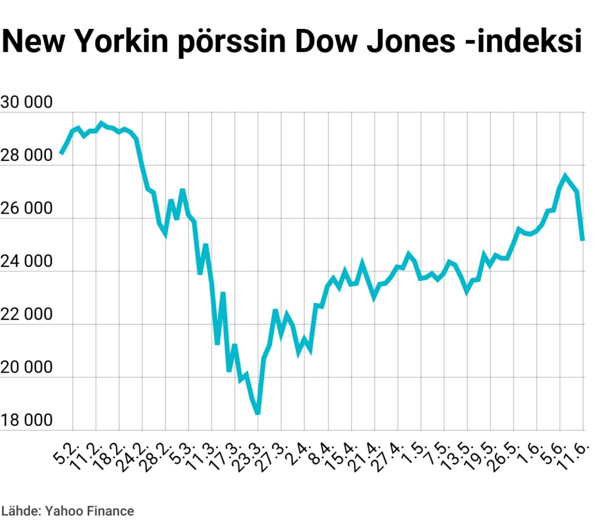 New Yorkin pörssin Dow Jones -indeksi