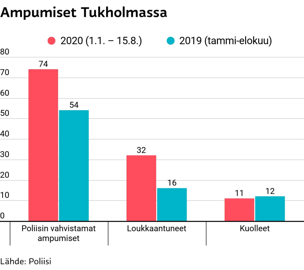Tilastografiikka ampumisista Tukholmassa 2019 ja 2020,