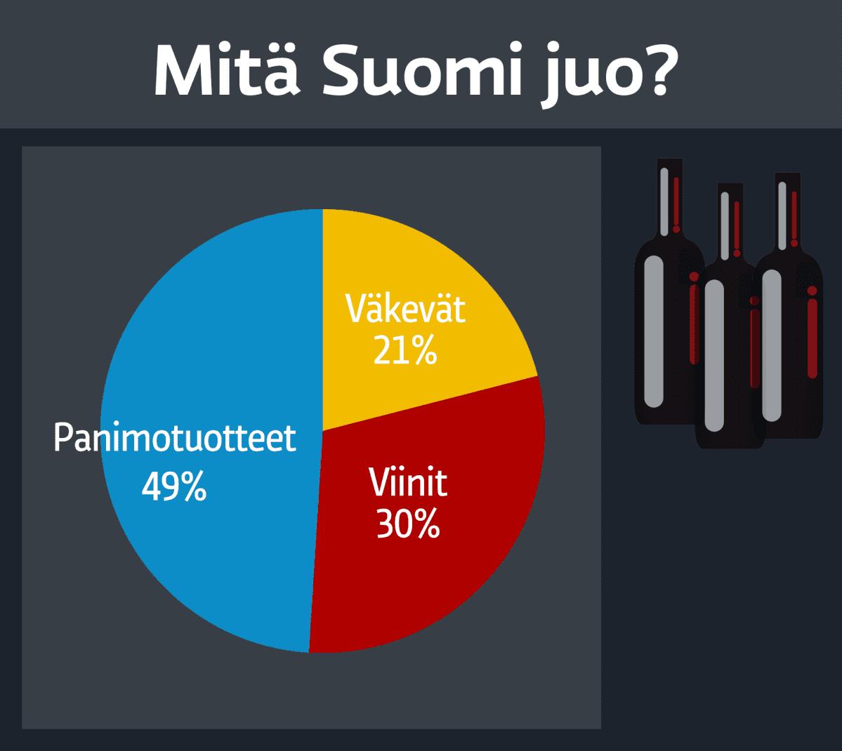 Mitä Suomi juo.