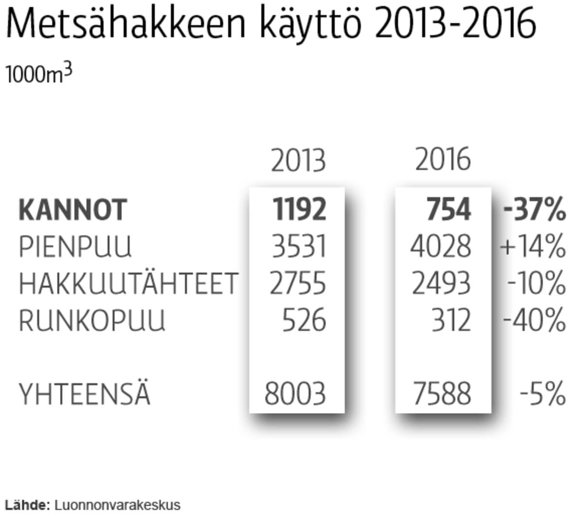 Metsähakkeen käyttö 2013-2016