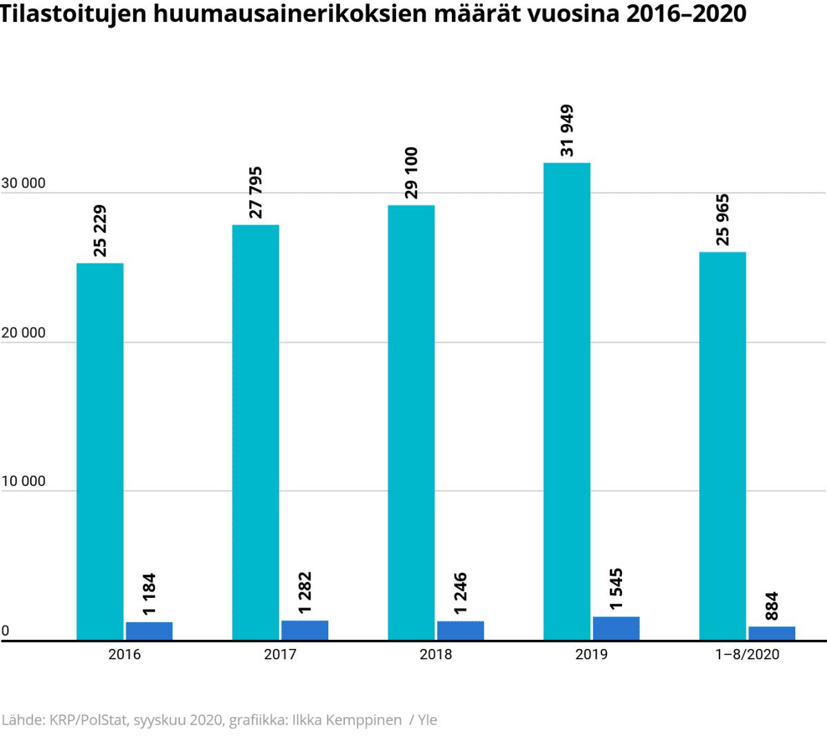 Tilastografiikka tilastoitujen huumausainerikoksien määrästä vuosina 2016–2020.