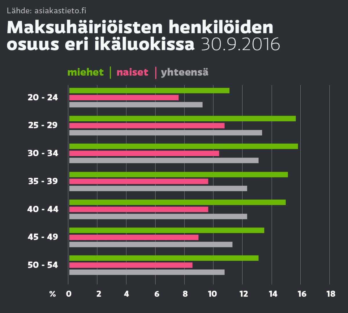 Grafiikka maksuhäiriöisten määrästä eri ikäluokissa.