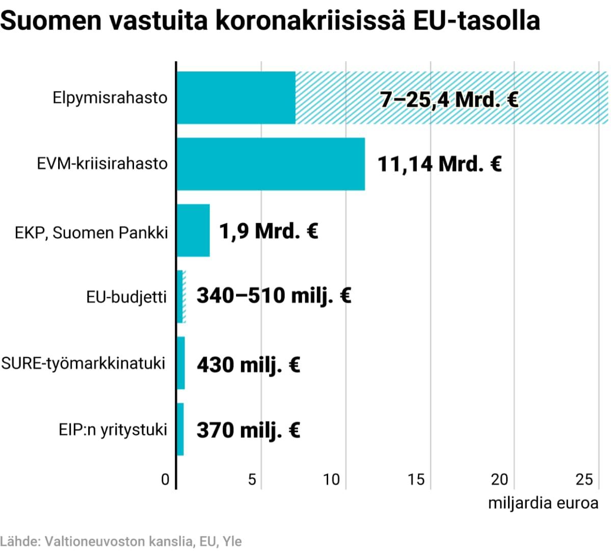 Suomen takausvastuut koronakriisissä EU-tasolla