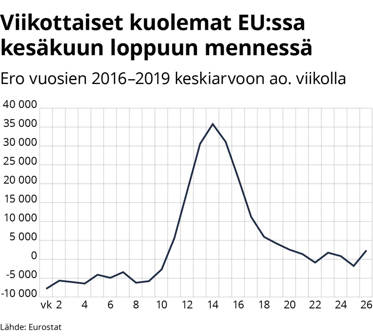 Tilastografiikka EU:n kuolemantapauksista viikoittain.
