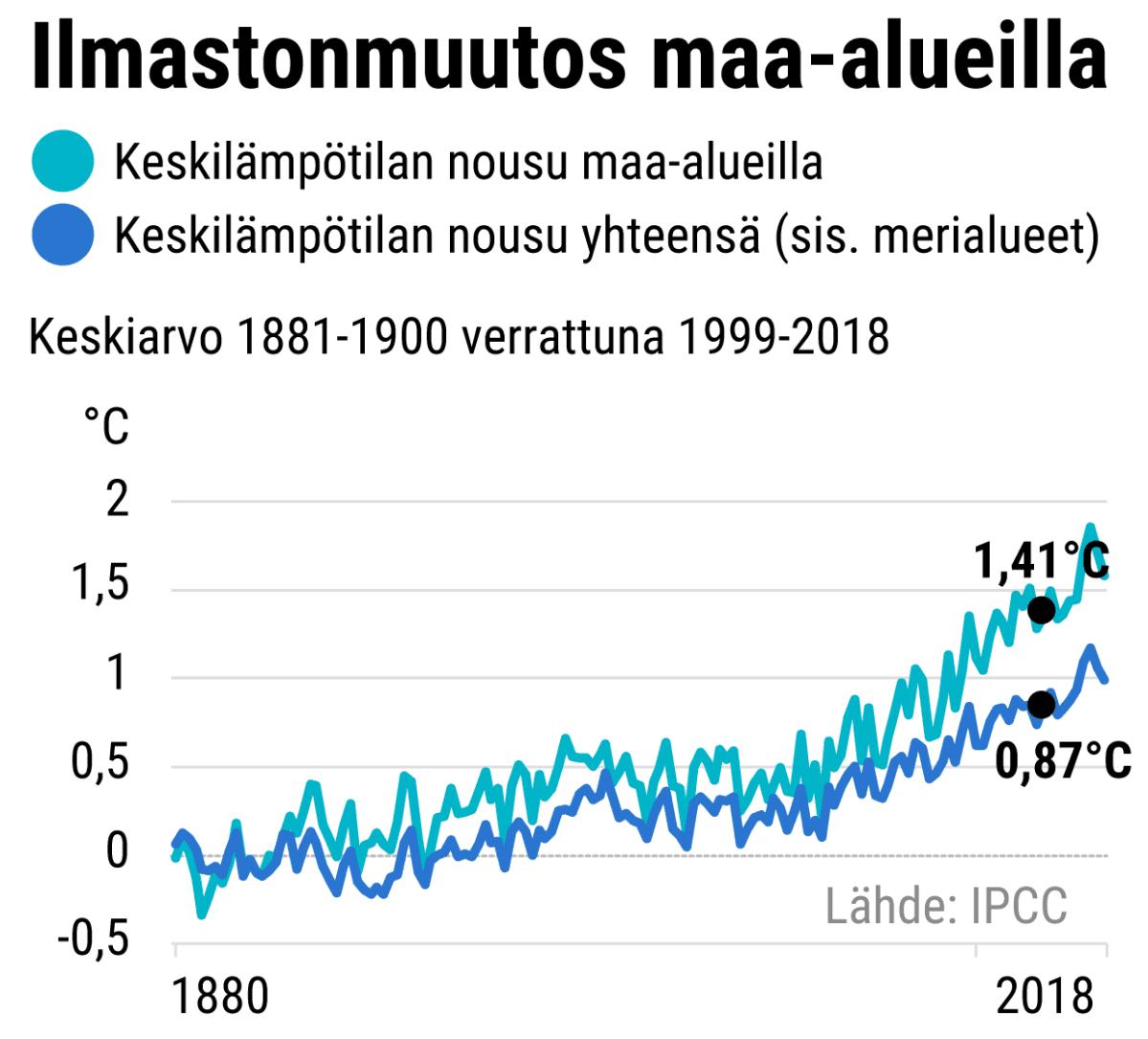 Ilmastonmuutos maa-alueilla