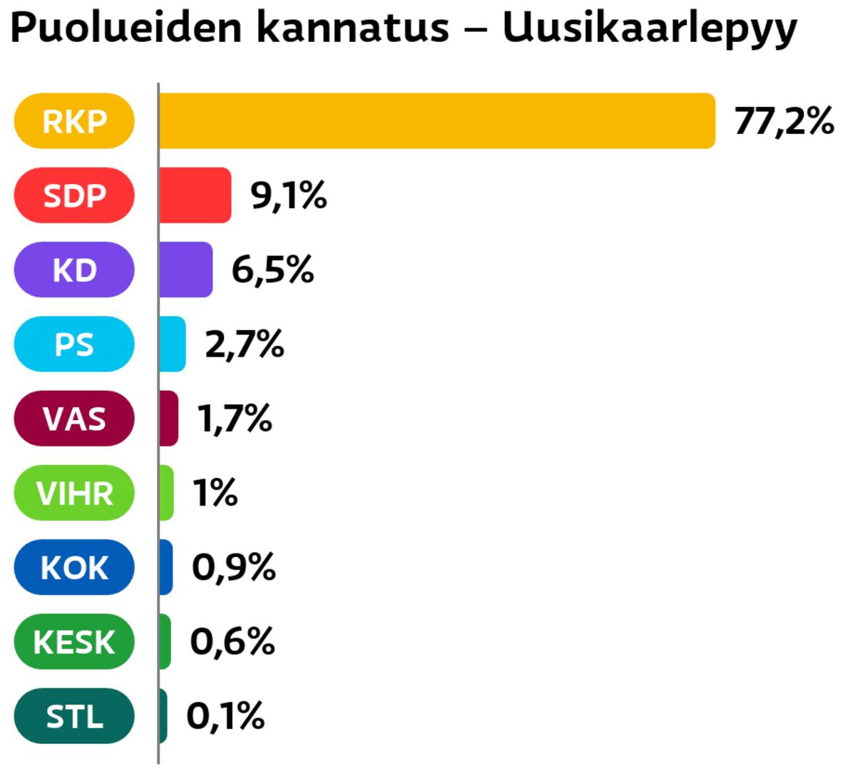 Puolueiden kannatus: Uusikaarlepyy RKP: 77,2 prosenttia SDP: 9,1 prosenttia Suomen Kristillisdemokraatit: 6,5 prosenttia Perussuomalaiset: 2,7 prosenttia Vasemmistoliitto: 1,7 prosenttia Vihreät: 1 prosenttia Kokoomus: 0,9 prosenttia Keskusta: 0,6 prosenttia Tähtiliike: 0,1 prosenttia
