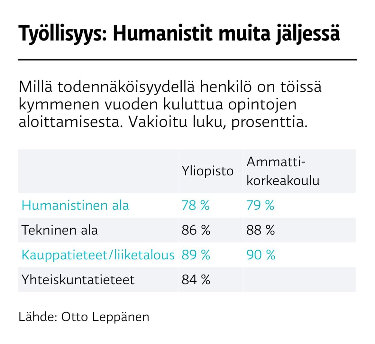 Työllisyys: Humanistit muitajäljessä