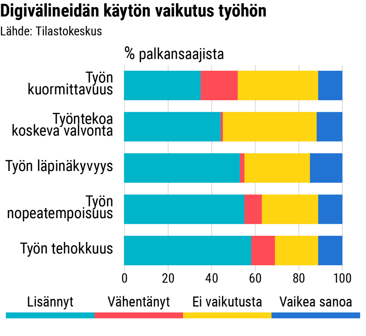 Tilastografiikka: Digivälineidän käytön vaikutus työhön
