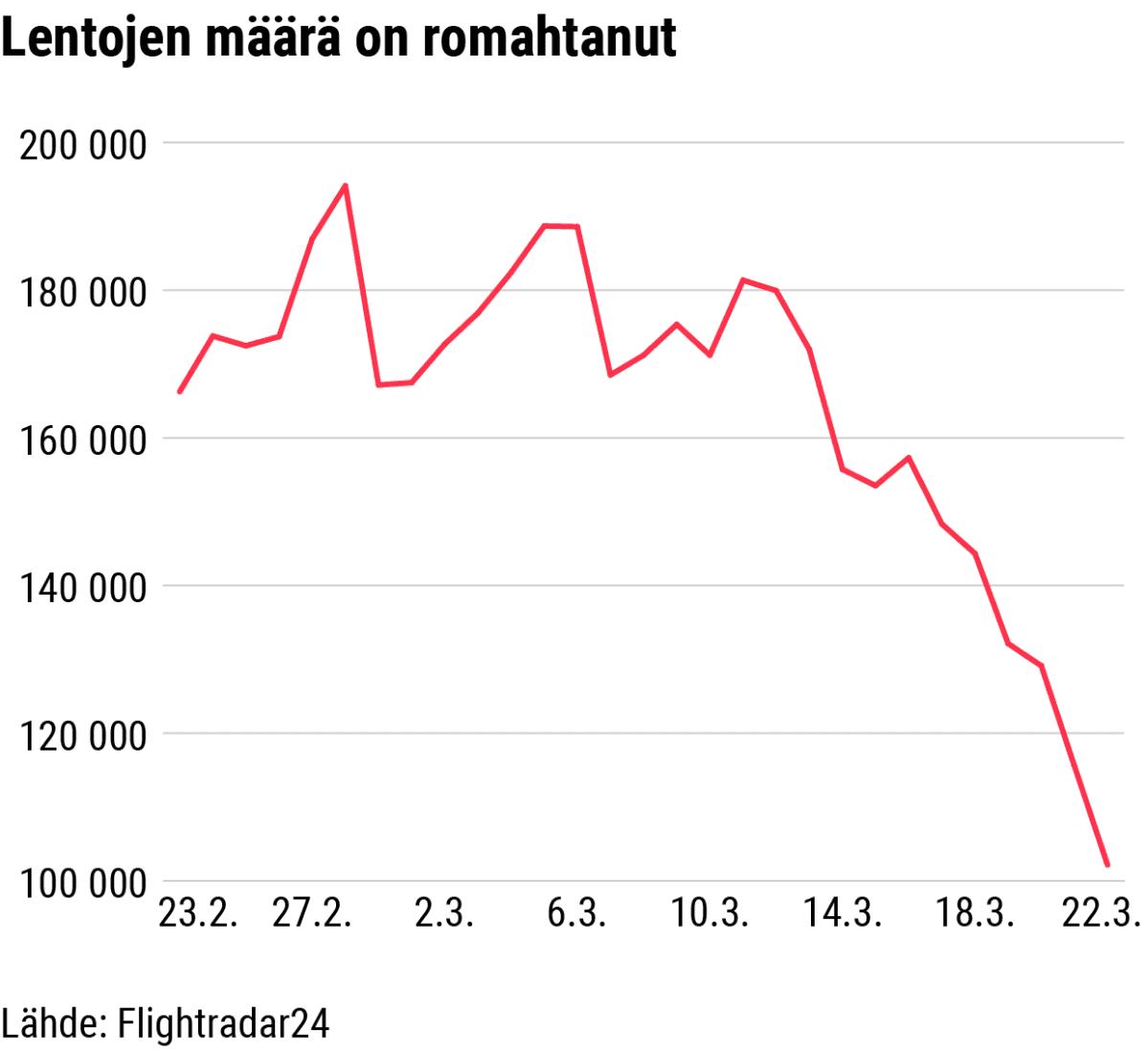 Tilastografiikka lentojen määrän romahtamisesta helmi-maaliskuussa 2020.