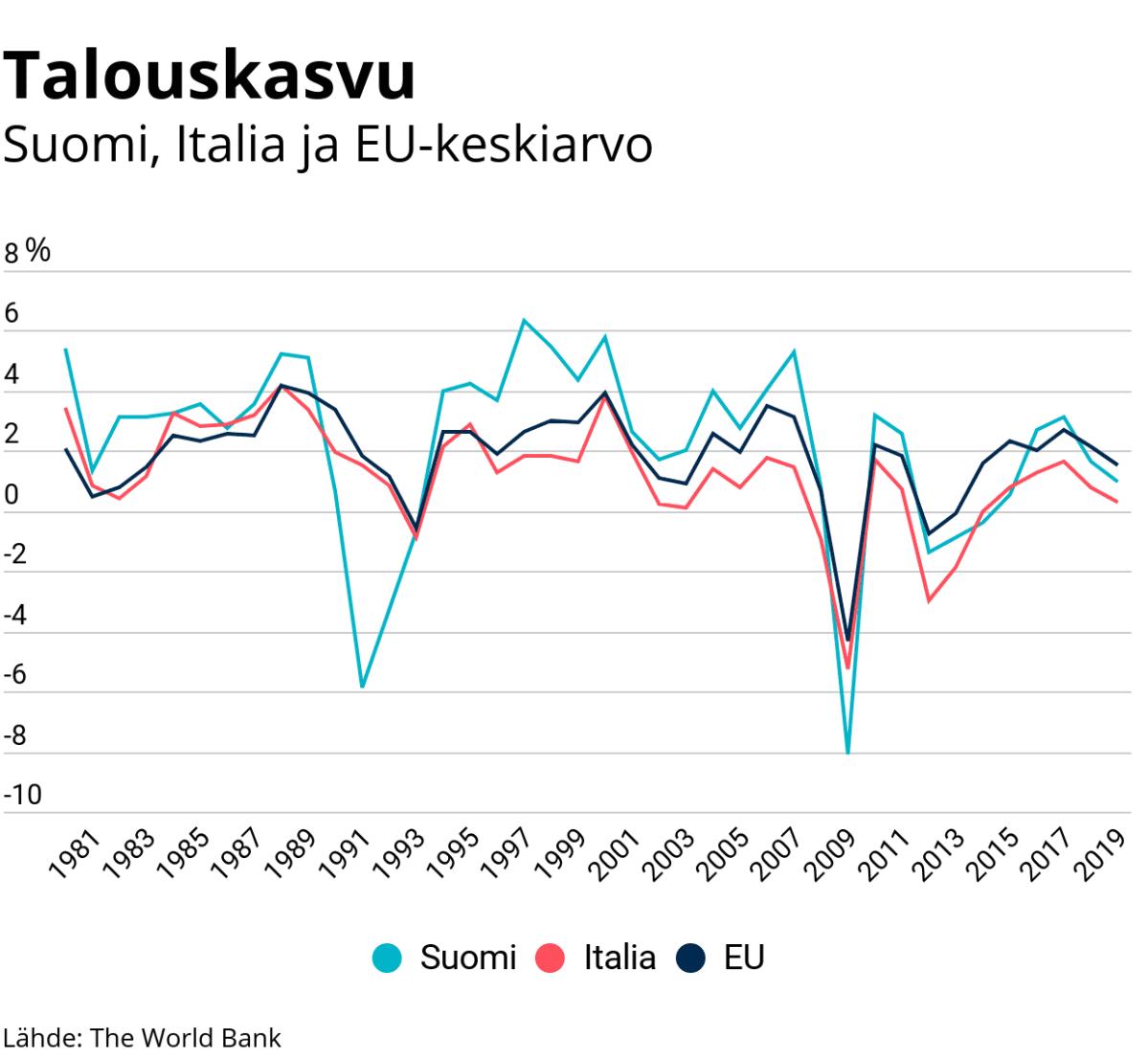 Tilastografiikka talouskasvusta Suomessa, Italiassa ja EU:n keskiarvo.